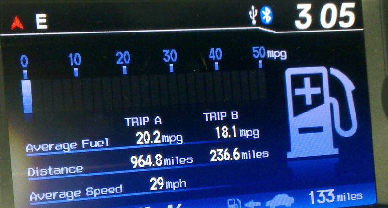 Whoah Pleasantly surprised by EXL Gas Mileage