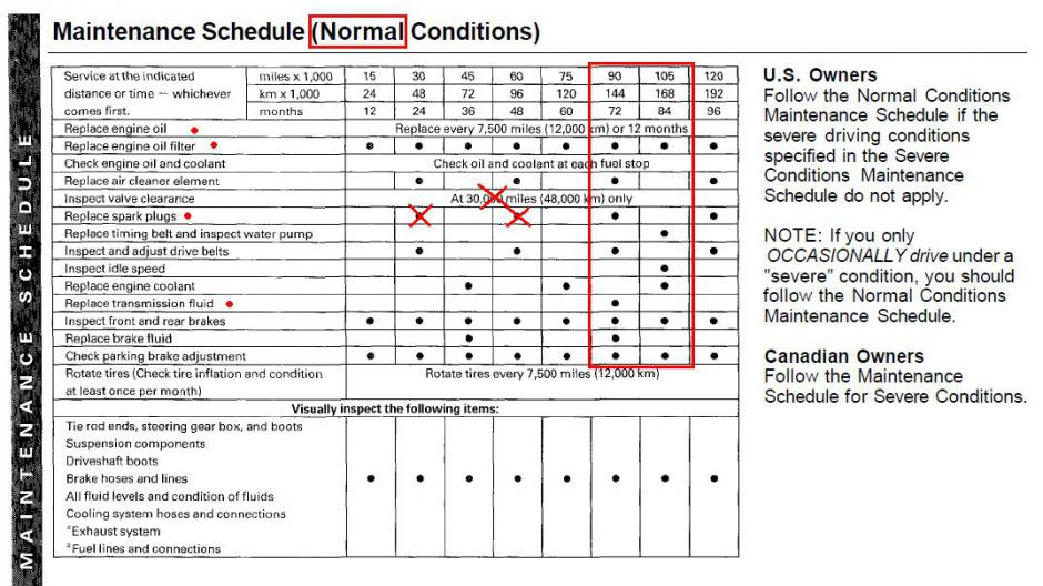 3rd gen preventative maintenance 101 rh odyclub com Prius Maintenance Manual 2008 toyota camry scheduled maintenance guide
