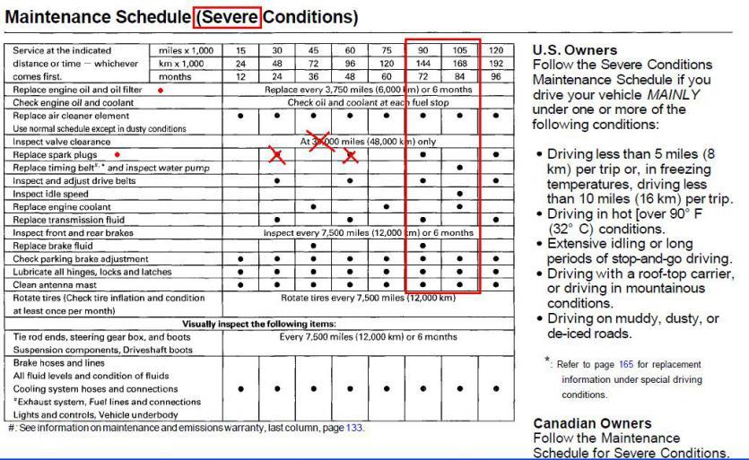 3rd Gen Preventative Maintenance 101 Si02